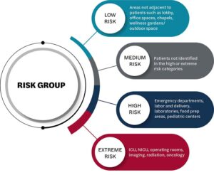 Image of Risk Group